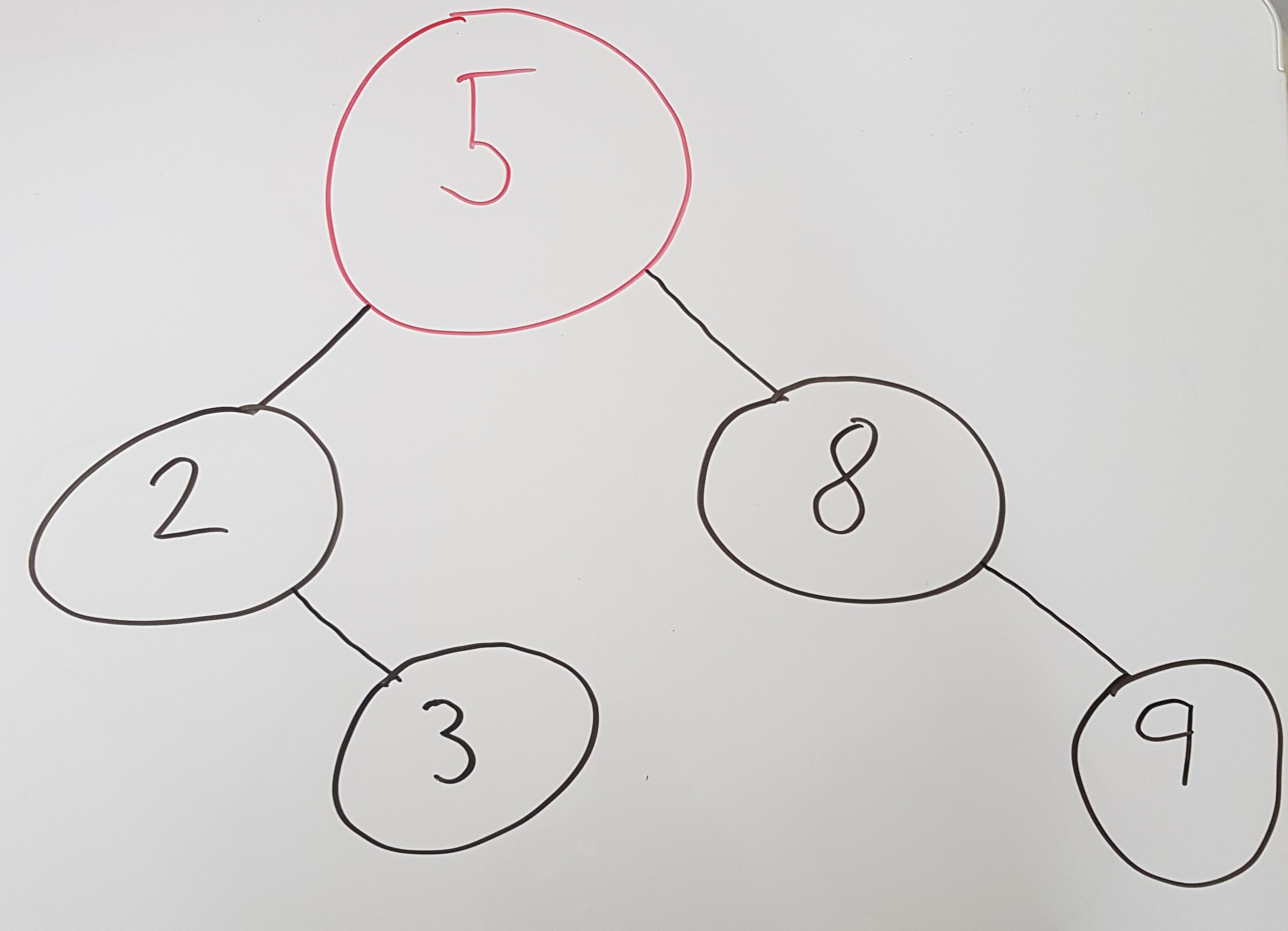 Binary Search Tree on Whiteboard