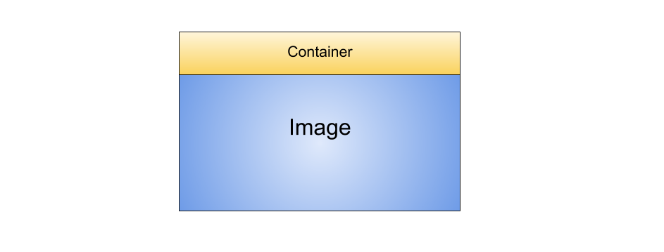 Docker Container based on Image