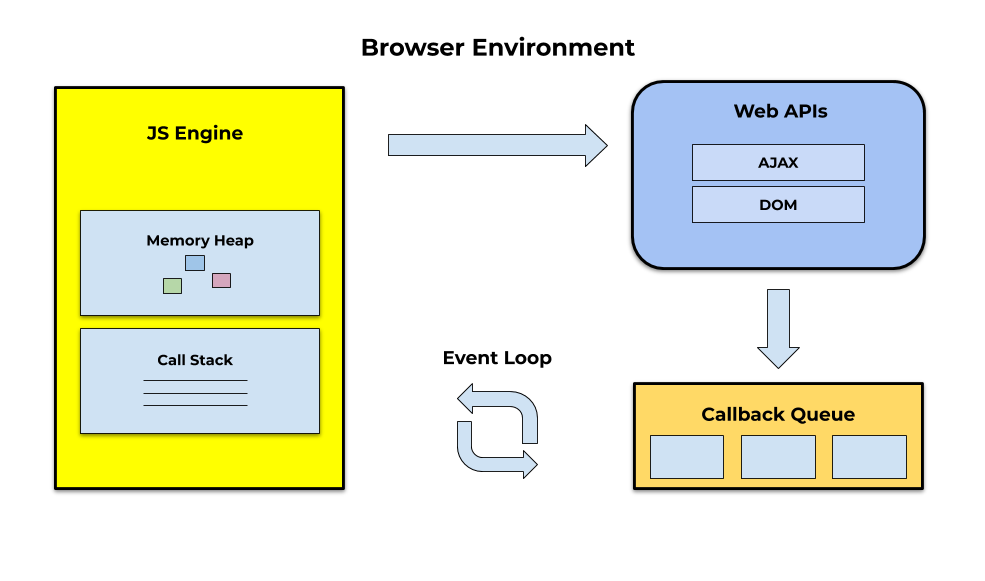 Event Loop for JavaScript in the Browser
