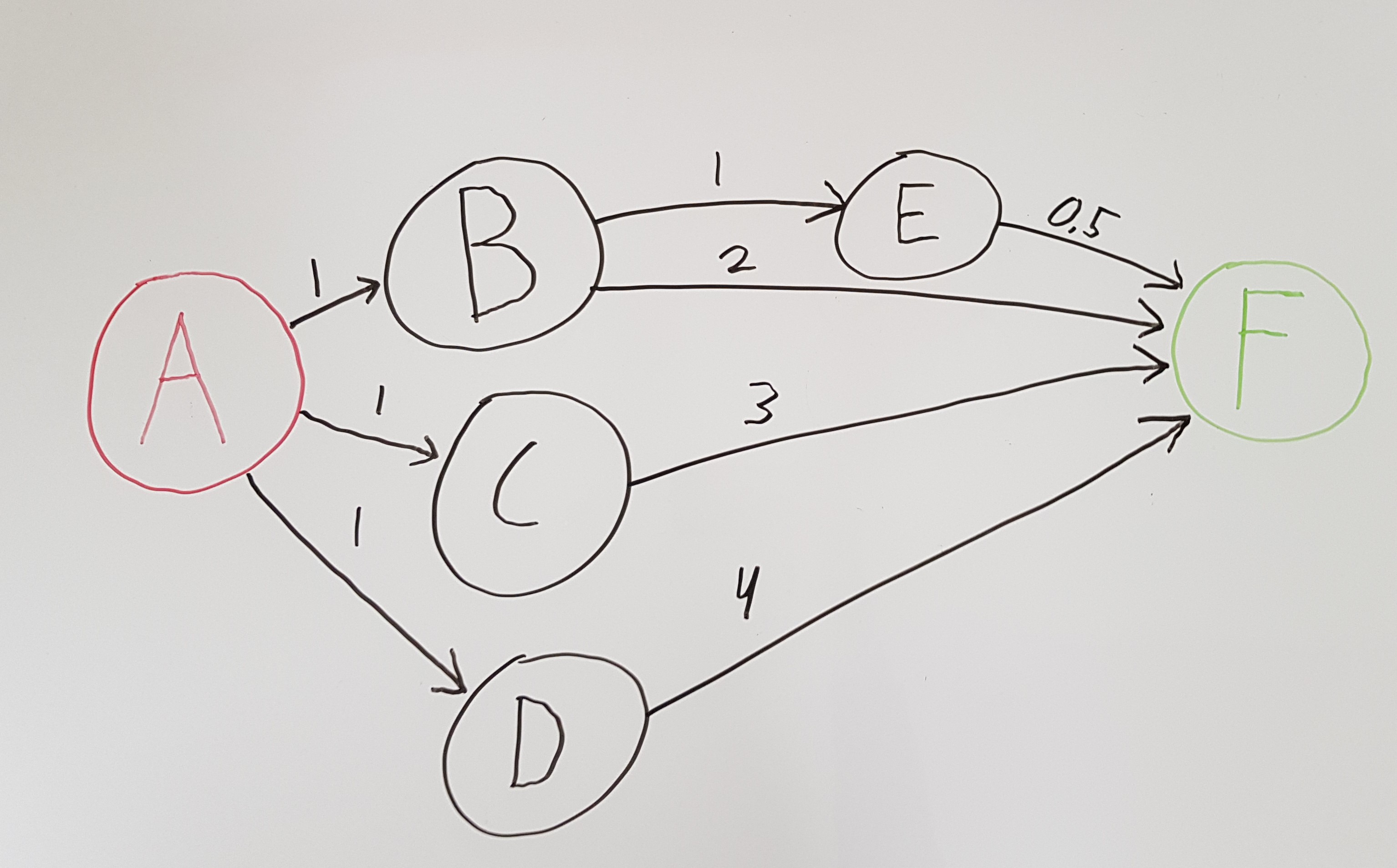 A weighted directed graph on a whiteboard